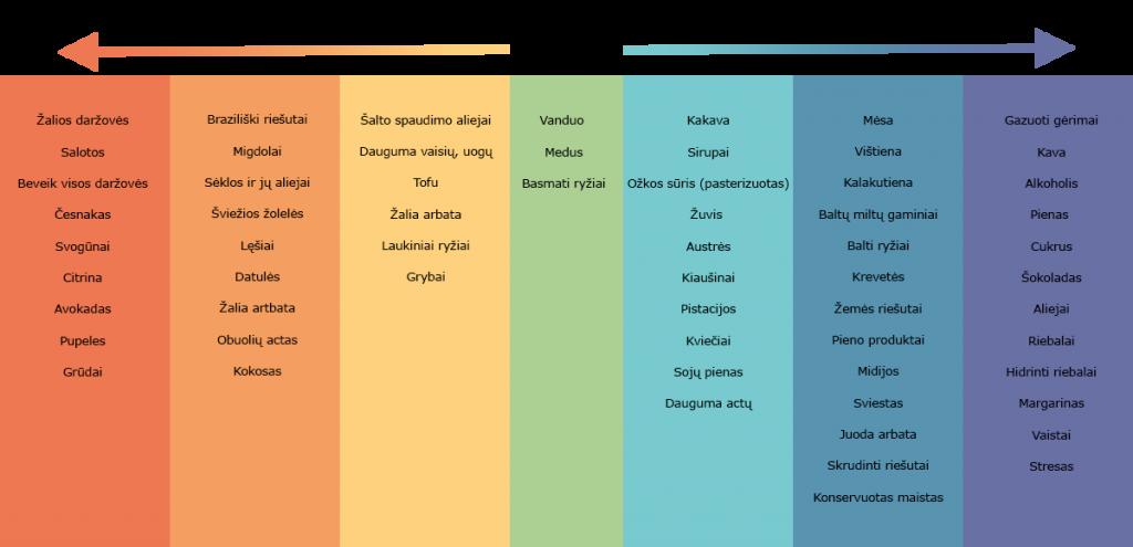 Šarminio maisto lentelė
